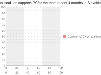 Multiple-poll+average+ for +coalition+support for the most recent +4+months+ in Slovakia